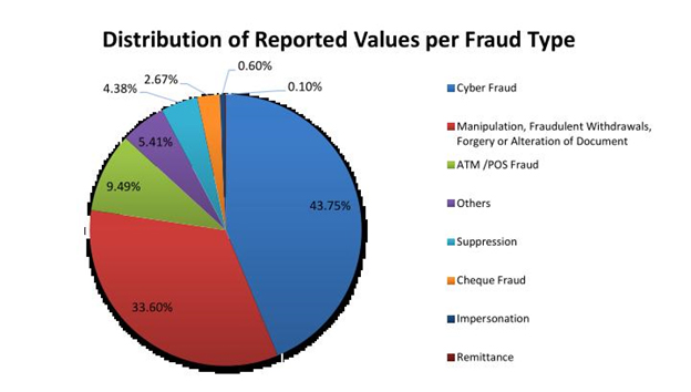 Cyber fraud pushes banking sector fraud up
